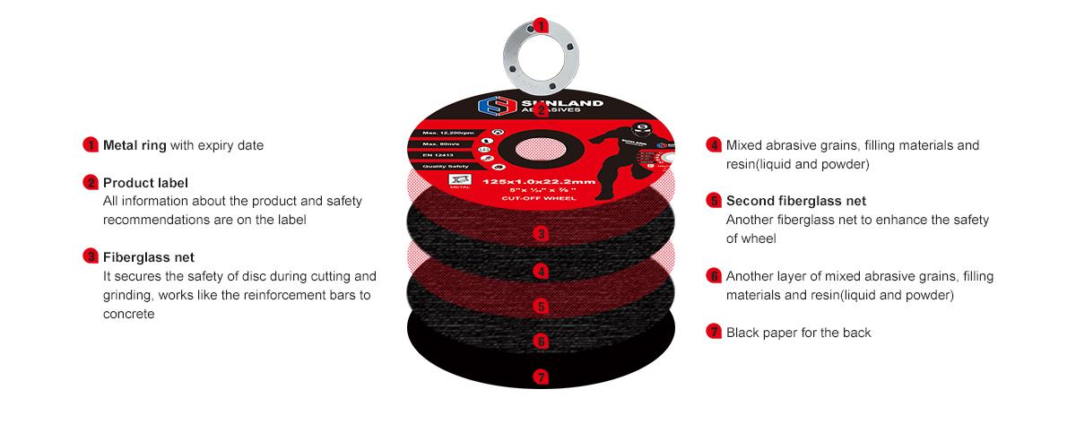 Структура отрезных дисков